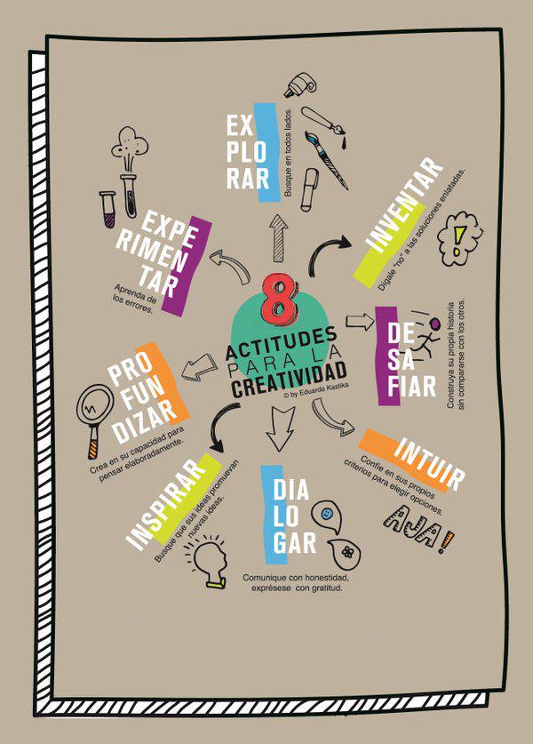 8actitudes para la creatividad